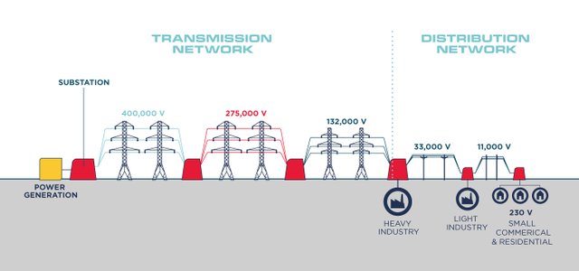 The electricity distribution and transmission network