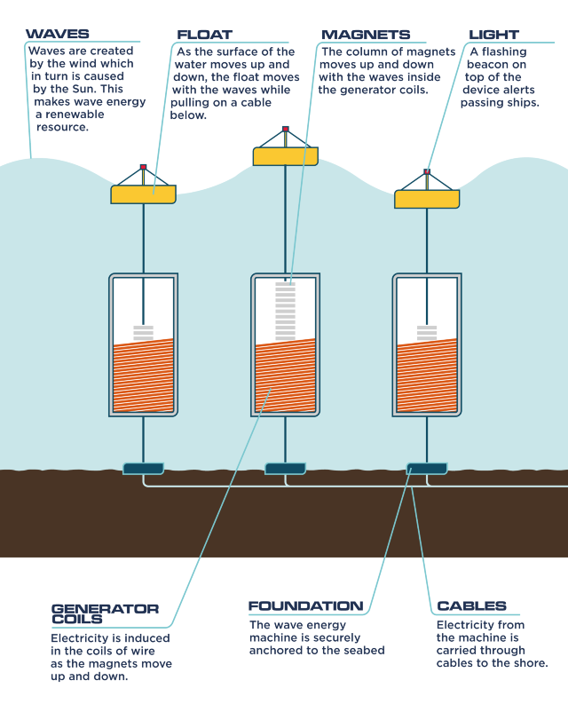 how wave power works infographic