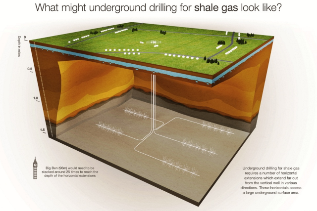 What might underground drilling for shale look like