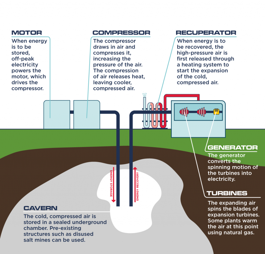 compressed air storage infographic