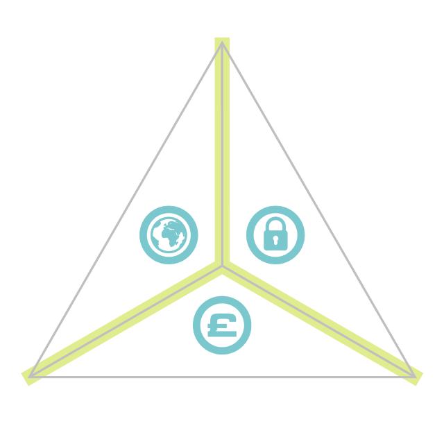energy trilemma diagram