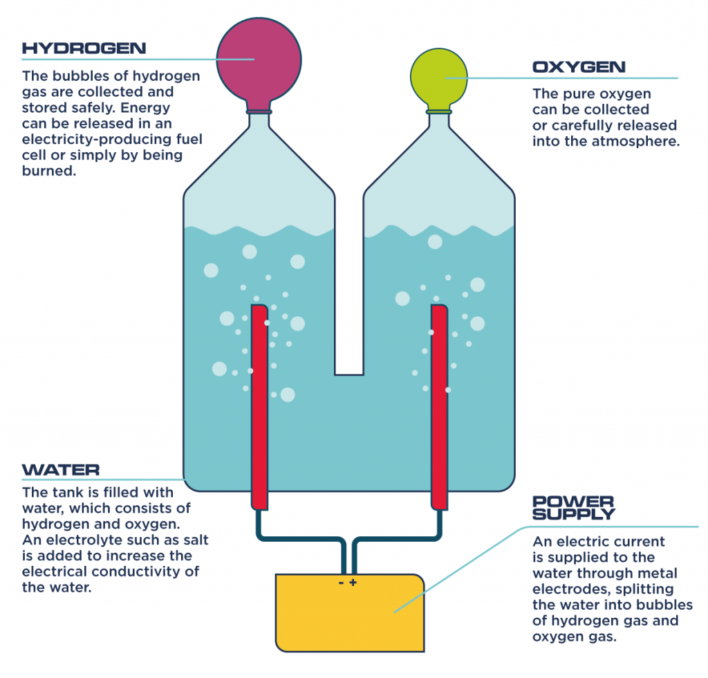 hydrogen storage infographic
