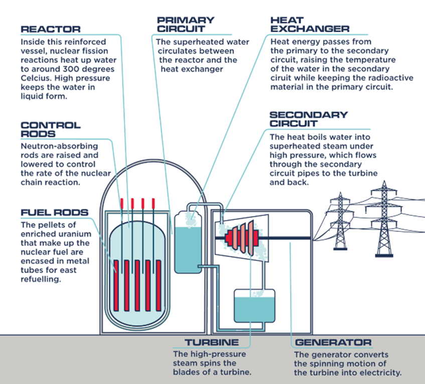 nuclear power station infographic