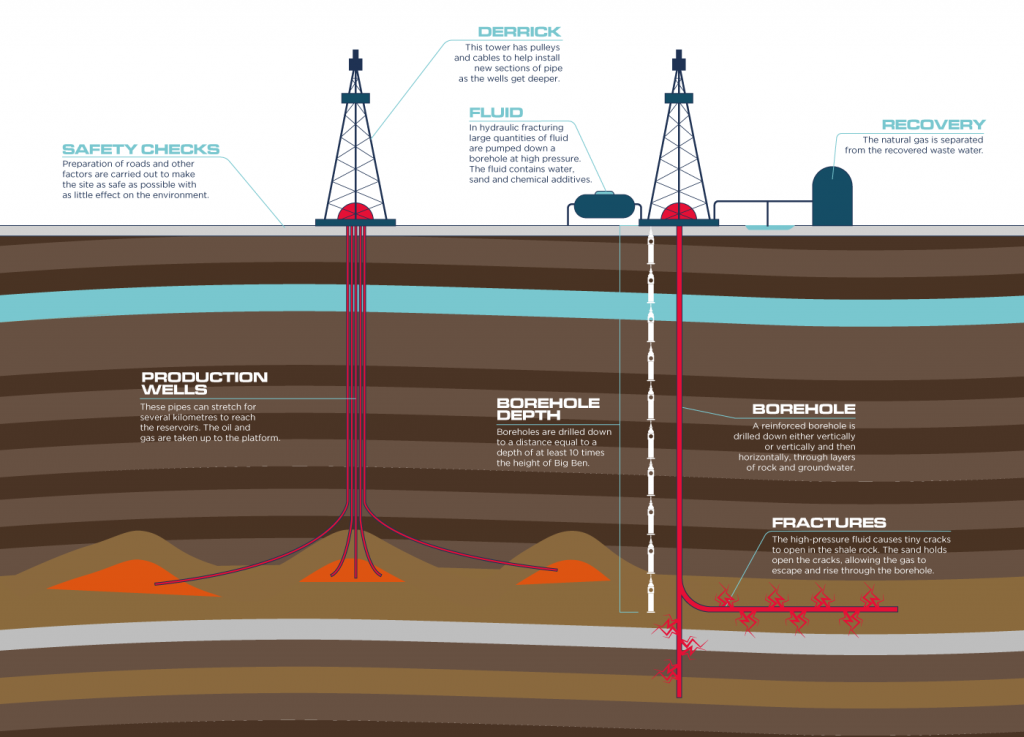 onshore oil and gas infographic