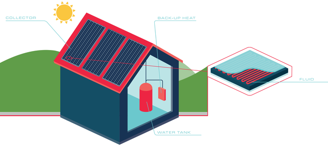 solar thermal energy for heating