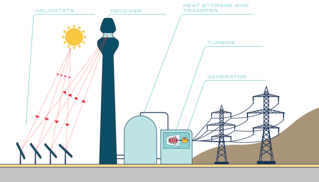 solar thermal energy generating electricity infographic