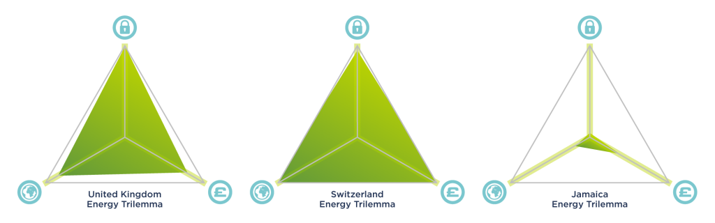Energy trilemma scores for UK, Switzerland and Jamaica.