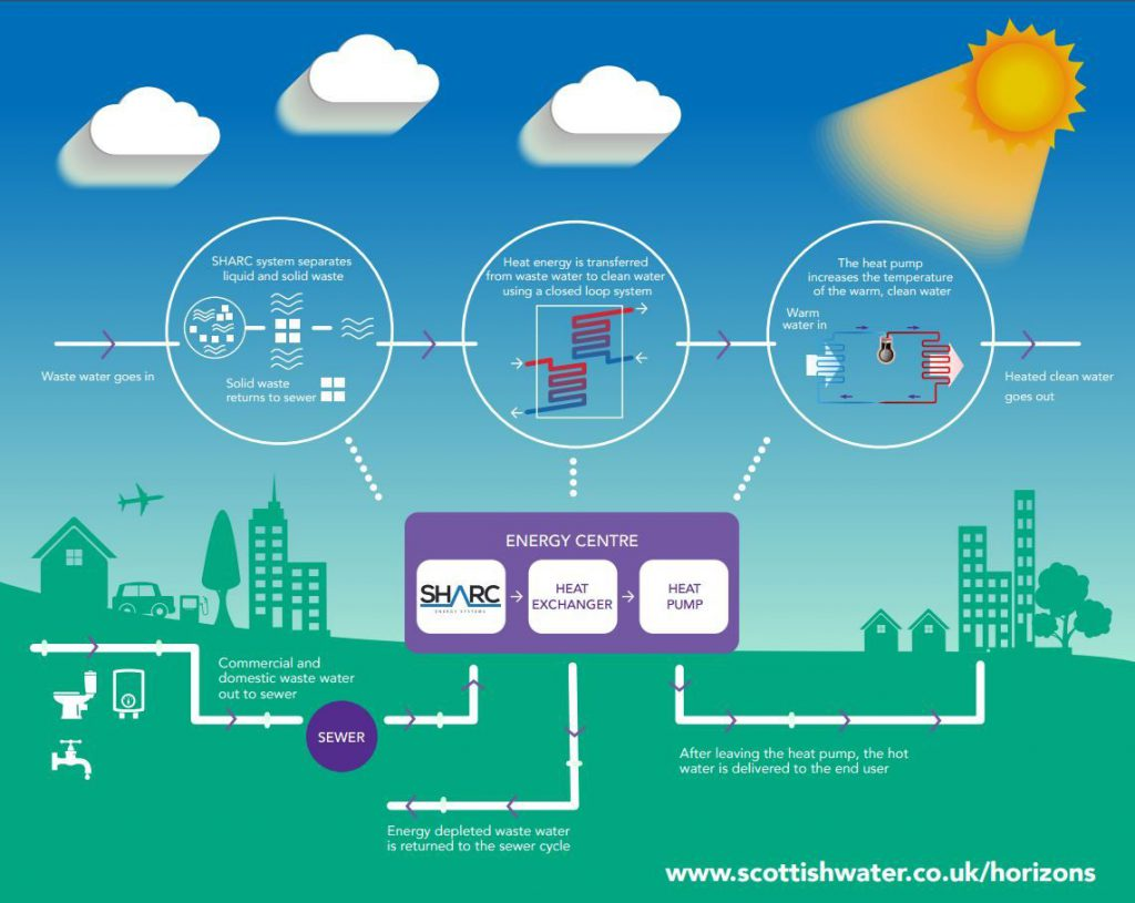 Scottish Water waste heat infographic