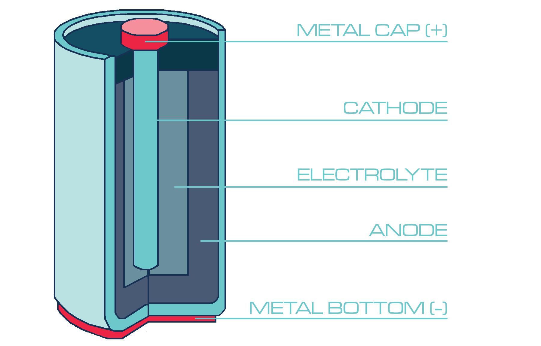 Bouncing Batteries