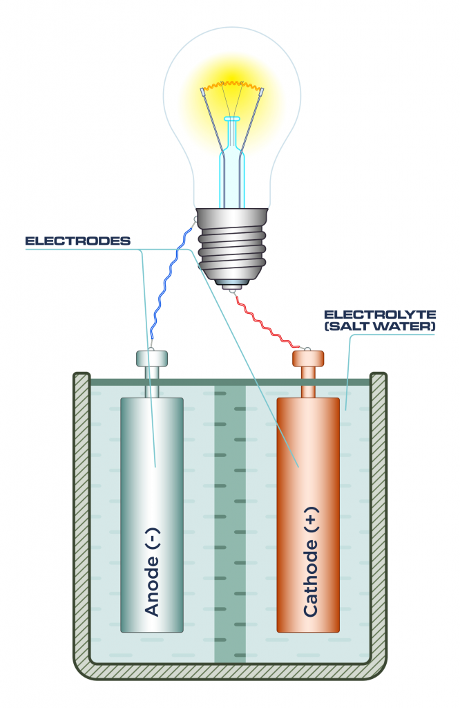 A diagram of an electrochemical cell