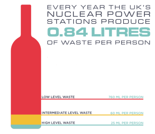 Infographic showing the volume of nuclear waste produced annually in the UK.