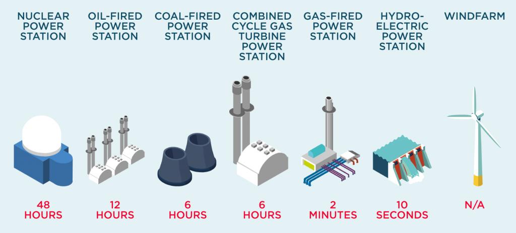 Generator start-up times.