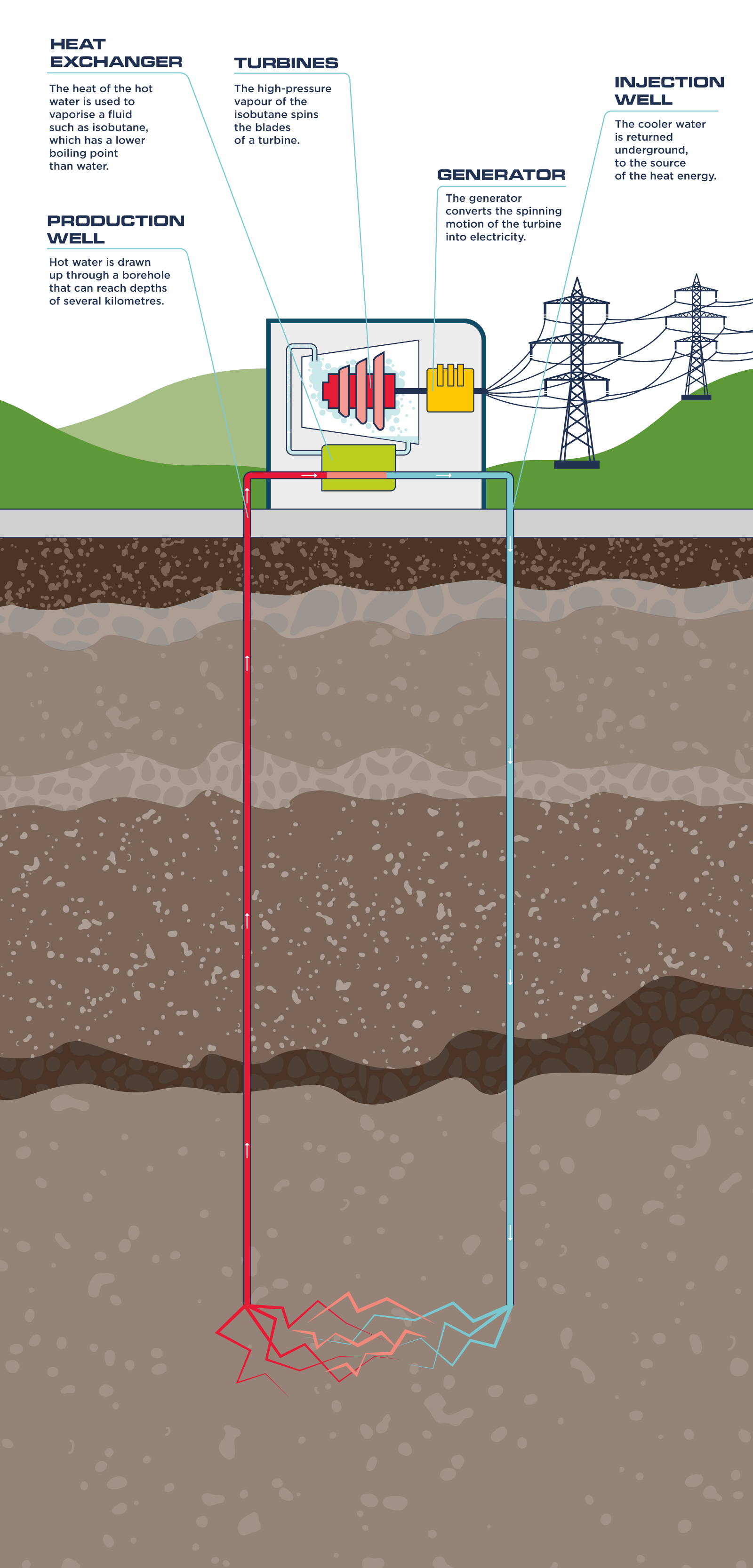 An illustrated diagram of a geothermal power station
