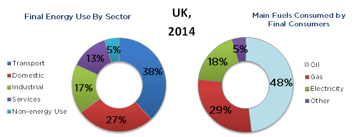Final energy use by sector. UK in 2014