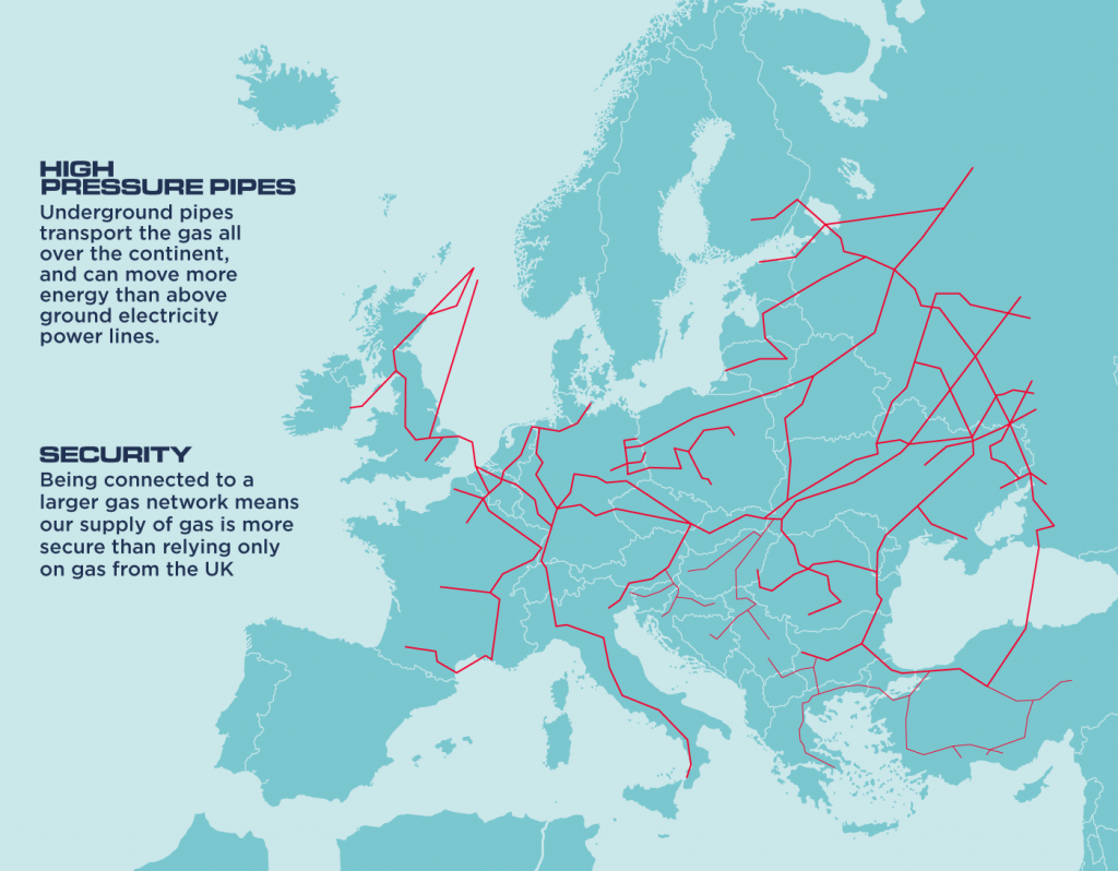 An illustrated map of Europe showing the network of high pressure pipes that transport gas all over the continent.