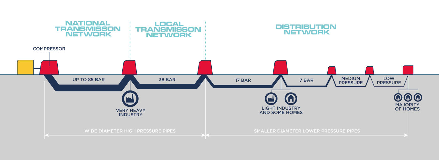 An infographic showing the gas transmission network.