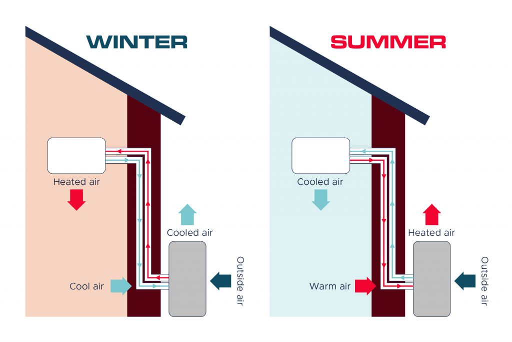 An infographic shows how a heat pump attached to a building works in winter and summer.